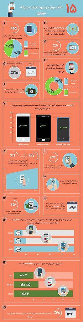 15 راز کسب درآمد از موبایل